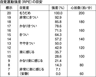 %e8%87%aa%e8%a6%9a%e9%81%8b%e5%8b%95%e5%bc%b7%e5%ba%a6